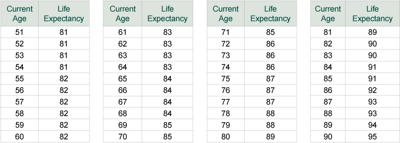 average-life-expectancy-table